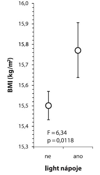Dostupnost dietních (light) nápojů ve škole a BMI