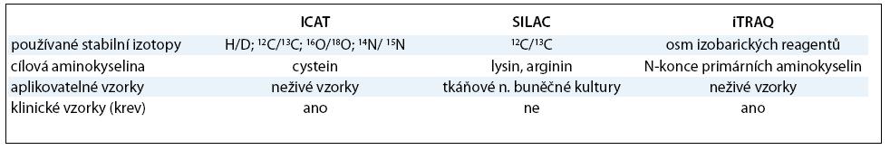 Porovnání metod založených na značení stabilními izotopy (upraveno dle [67]).