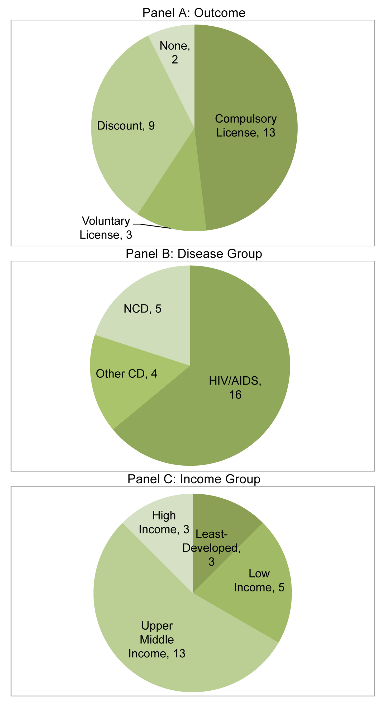 Classification of CL episodes by outcome, disease group and national income group.