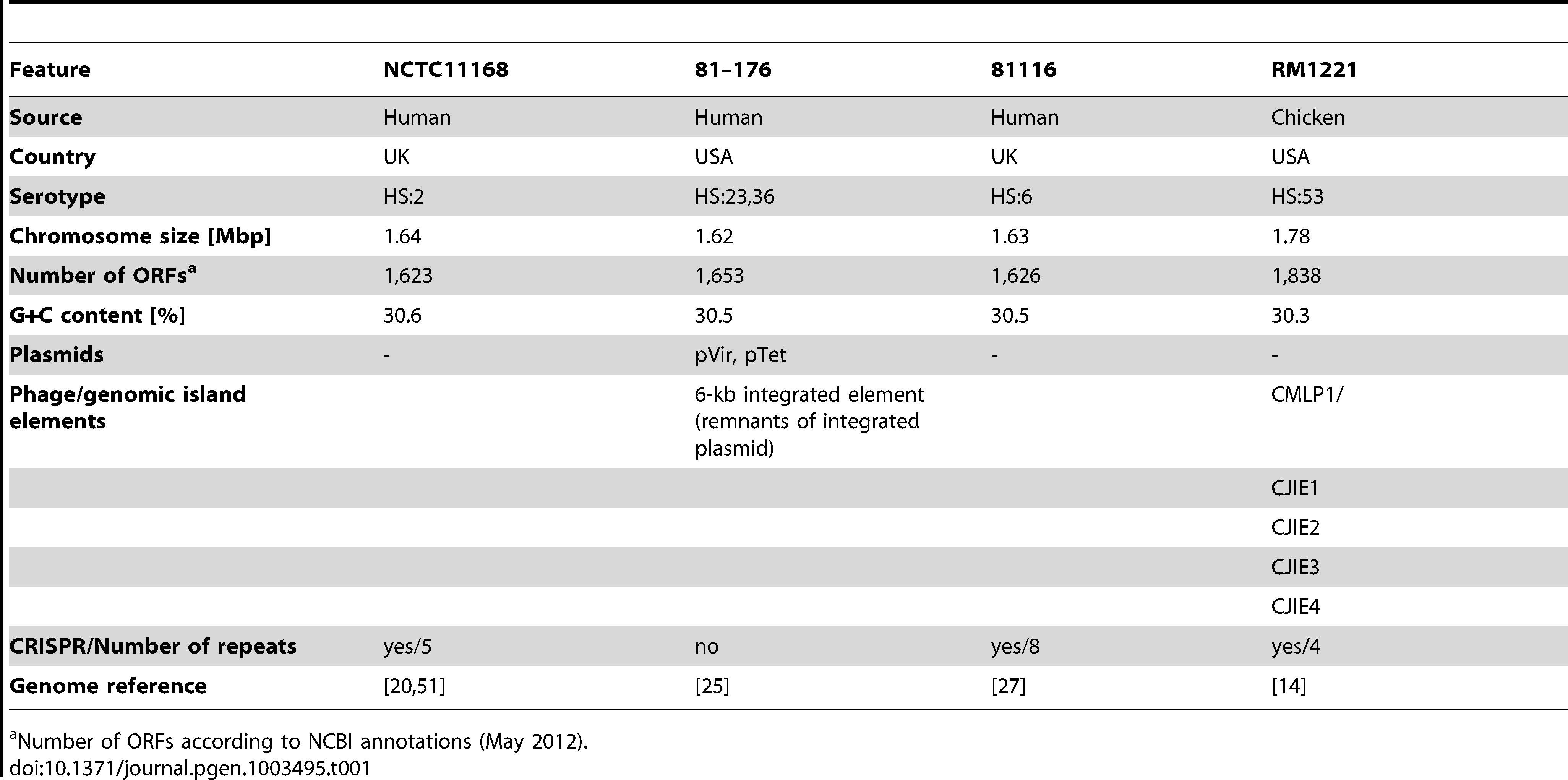 Characteristics of <i>Campylobacter jejuni</i> strains used for dRNA–seq.