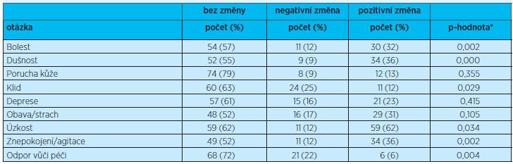 SM-EOLD Porovnání 1. měření a 2. měření – Wilcoxonův párový test*