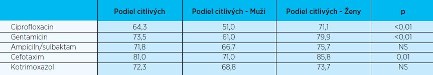 Citlivosť testovaných uropatogénov na antibiotiká podľa pohlavia (v %)