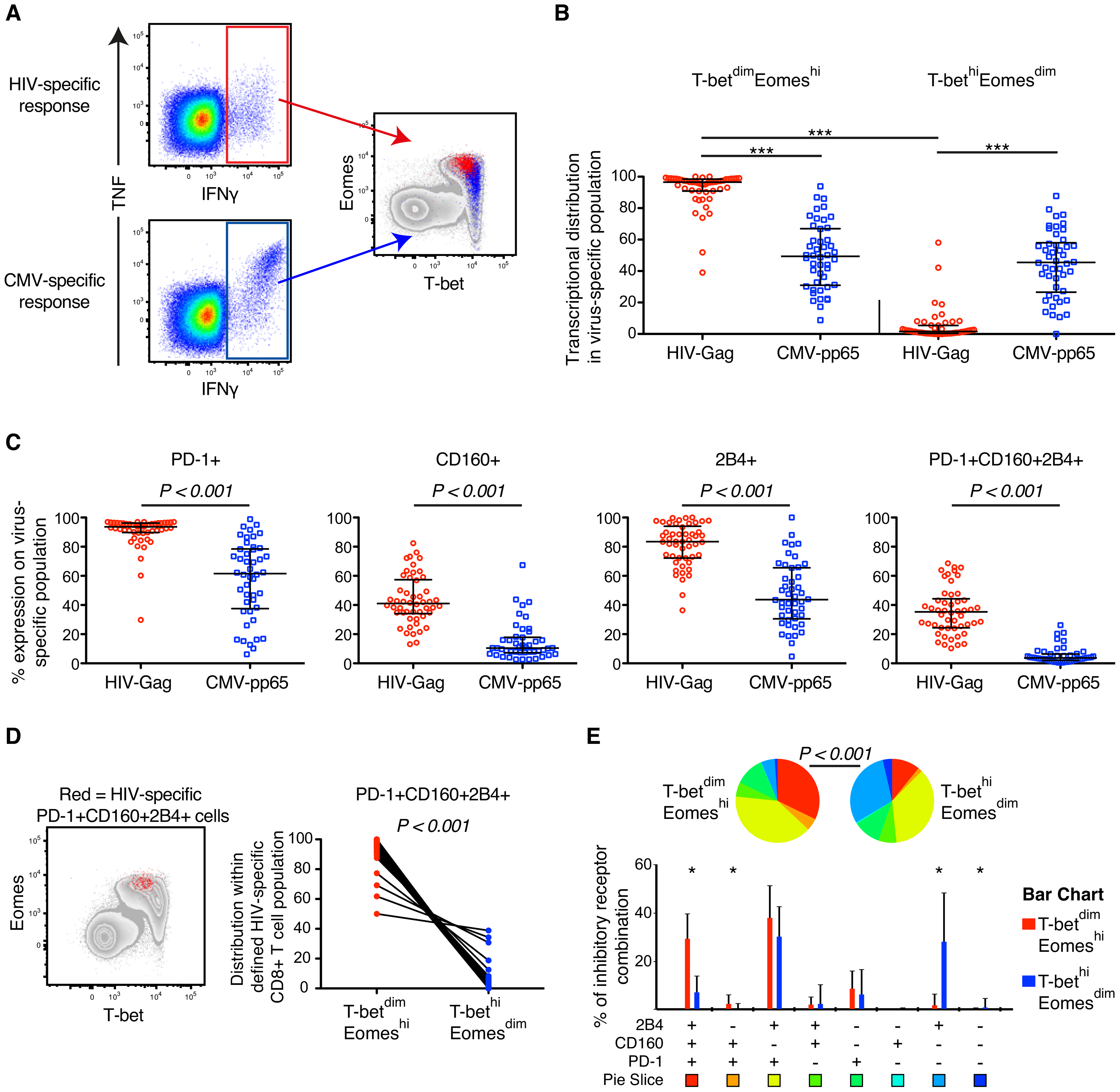 HIV- and CMV-specific CD8+ T cell expression of inhibitory receptors and T-bet/Eomes in untreated HIV infection.