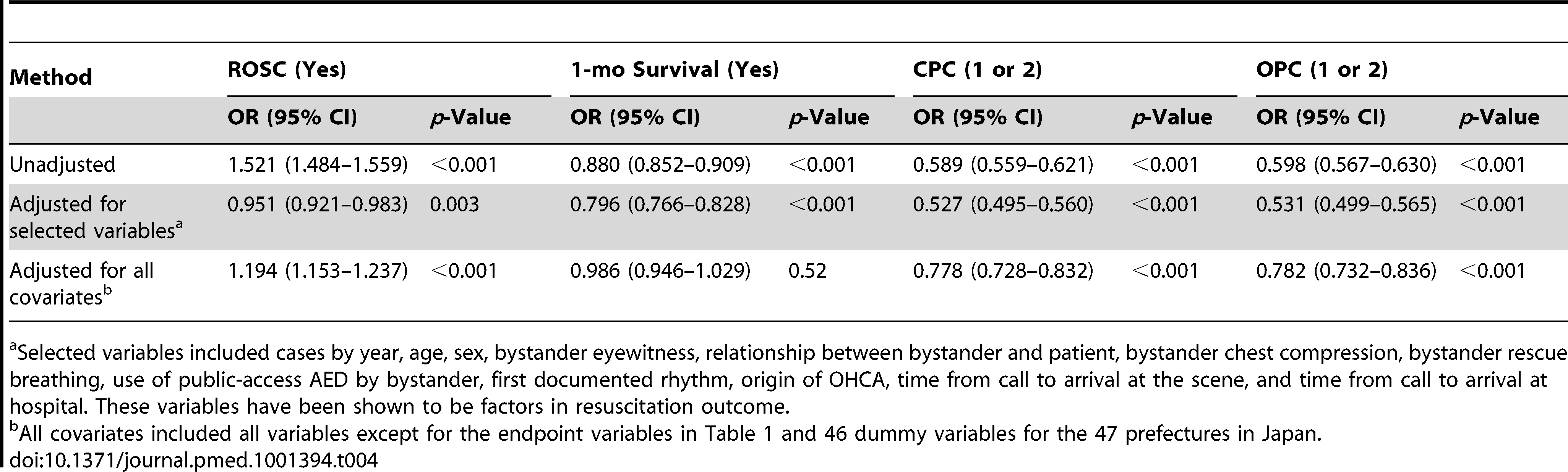 Unconditional logistic regression analyses of prehospital LR solution use and outcomes among patients with OHCA: 2005–2009 national data in Japan (<i>n=</i>531,854).