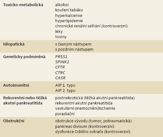 TIGAR-O klasifikace: etiologické rizikové faktory asociované s chronickou pankreatitidou. Modifikováno dle Etemad et al [17]. Tab. 1. Etiologic factors associated with chronic pancreatitis: TIGAR-O classification system. Adapted and modified from Etemad et al [17].