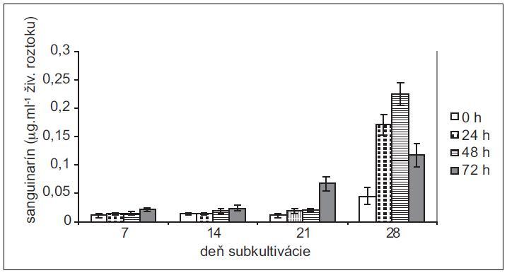 Obsah sanguinarínu, uvoľneného suspenznými kultúrami maku siateho do živnej pôdy v časoch 0, 24, 48 a 72 h po pridaní elicitora. Kultúry boli elicitované v 7., 14., 21. a 28. dni subkultivácie (hodnoty sú priemery ± štandardné odchýlky z piatich paralelných vzoriek).