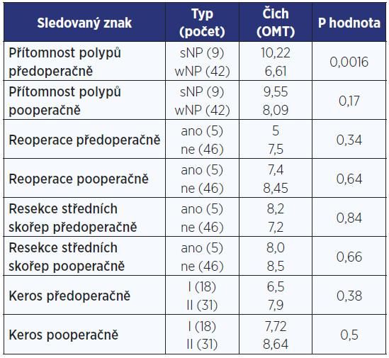 Výsledky u objektivních nálezů pacientů.