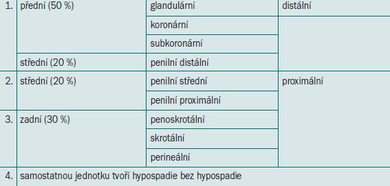 Klasifikace hypospadie.