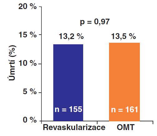Primární endpoint BARI 2D – srovnání časné revaskularizace s konzervativní terapií: Celková 5-ti letá mortalita byla ve skupině s časnou revaskularizací 13,2 % vs. 13,5 % ve skupině s konzervativní léčbou; rozdíl nedosáhl statistické významnosti. (OMT – optimální medikamentózní terapie)