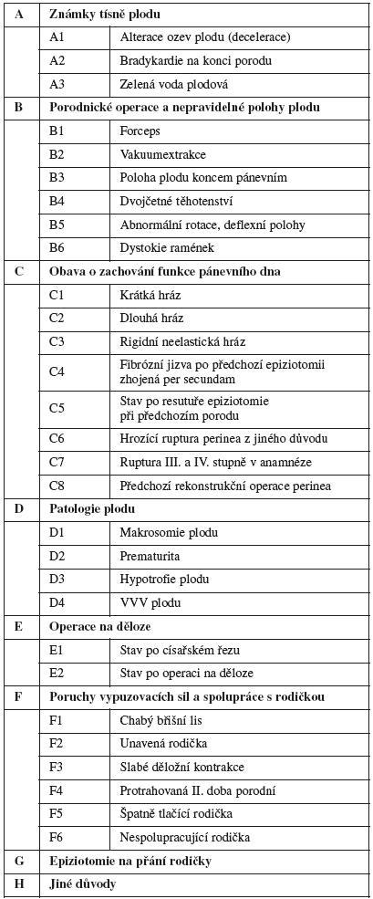 Nabízené důvody provedení epiziotomie