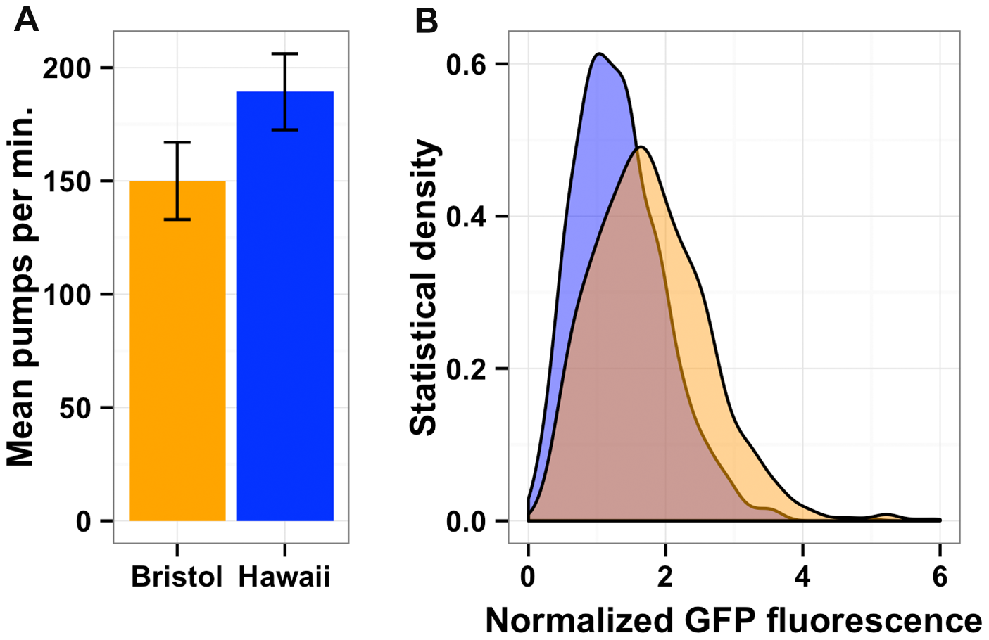 Bacterial food consumption differs between the Bristol and Hawaii strains.