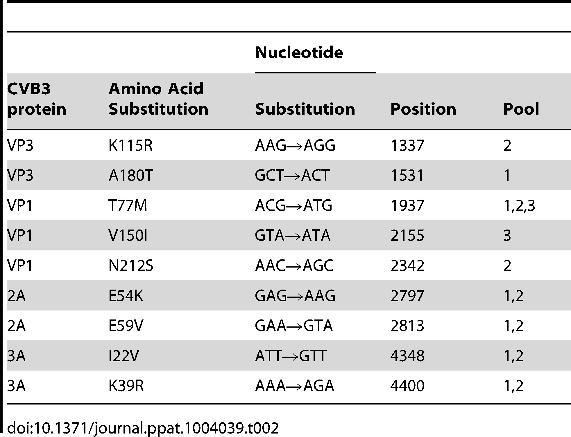 Amino acid mutations identified in three CVB3 pools following selection of GSH-insensitive variants.