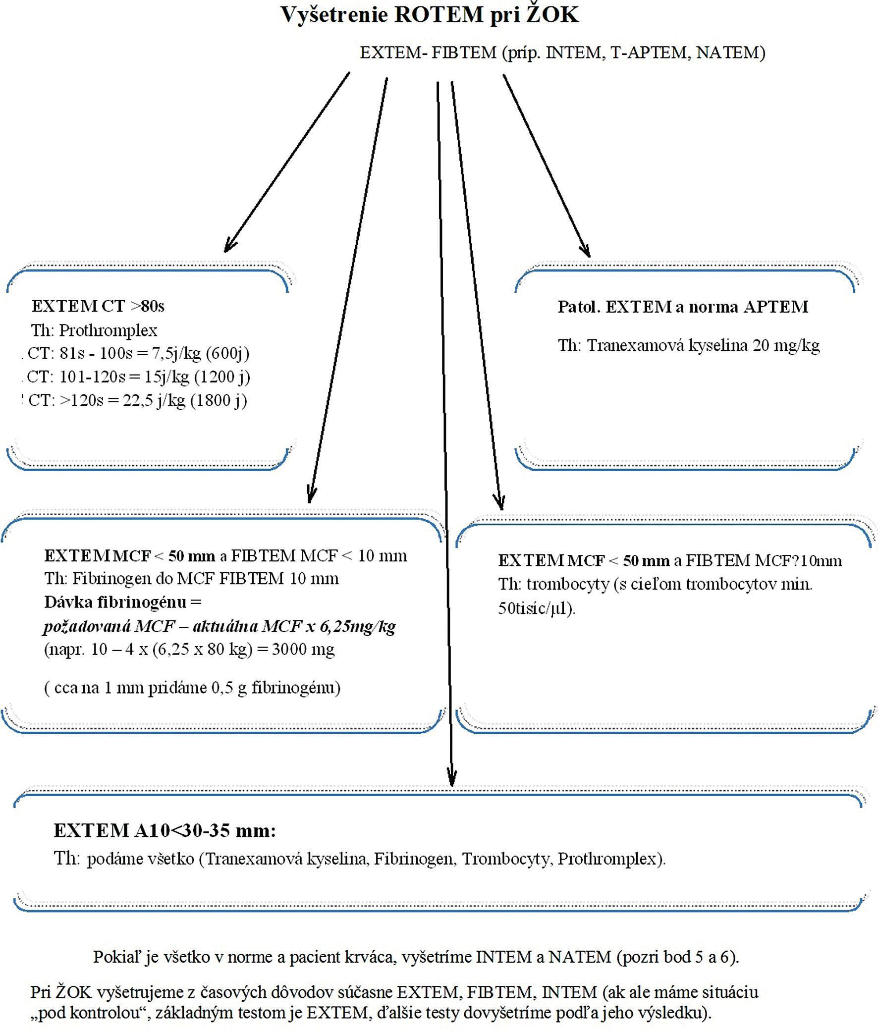Schéma terapie koagulopatie pomocou ROTEM