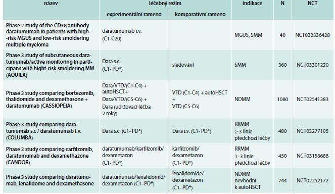 Daratumumab: vybrané studie fáze 2 a 3