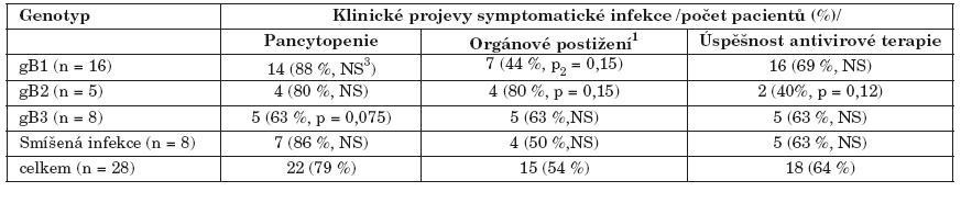 Klinická manifestace cytomegalovirové infekce u pacientů s rozdílnými gB genotypy  Table 5. Clinical manifestation of CMV infection in the patients with various gB genotypes