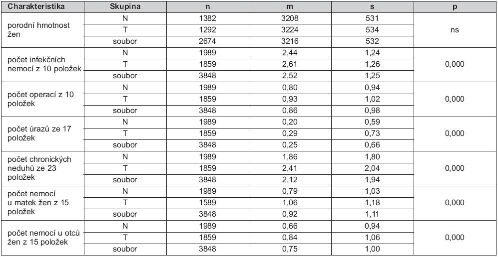Tab. 1a. Srovnání charakteristik žen v dětství týraných (T) a netýraných (N) – údaje za dobu do narození jejich dětí, se souborovými hodnotami (počty n, průměry m, směrodatné odchylky s, statistická významnost p)