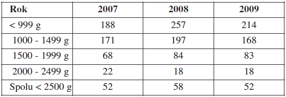 Perinatálna úmrtnosť novorodencov s nízkou pôrodnou hmotnosťou (‰) v SR v rokoch 2007–2009