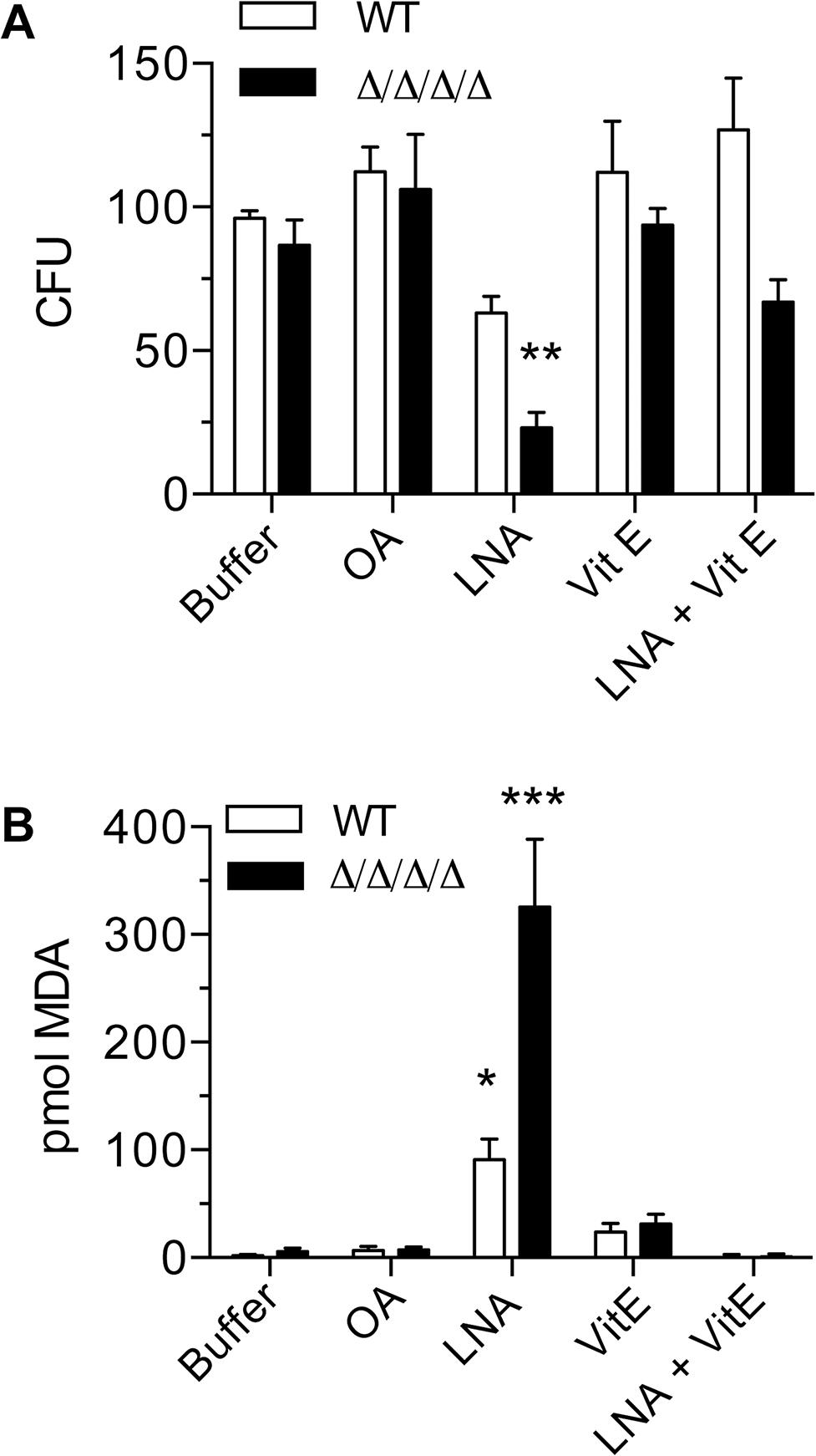 Antioxidant Vitamin E blocks the effects of linolenic acid.