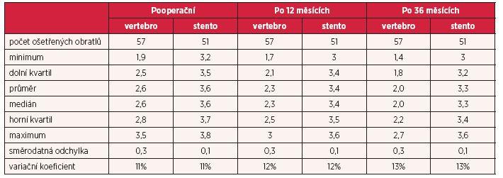 Vybrané výběrové charakteristiky výšky přední hrany obratlového těla (cm) pro pacienty, kteří podstoupili vertebroplastiku (vertebro), resp. stentoplastiku (stento)