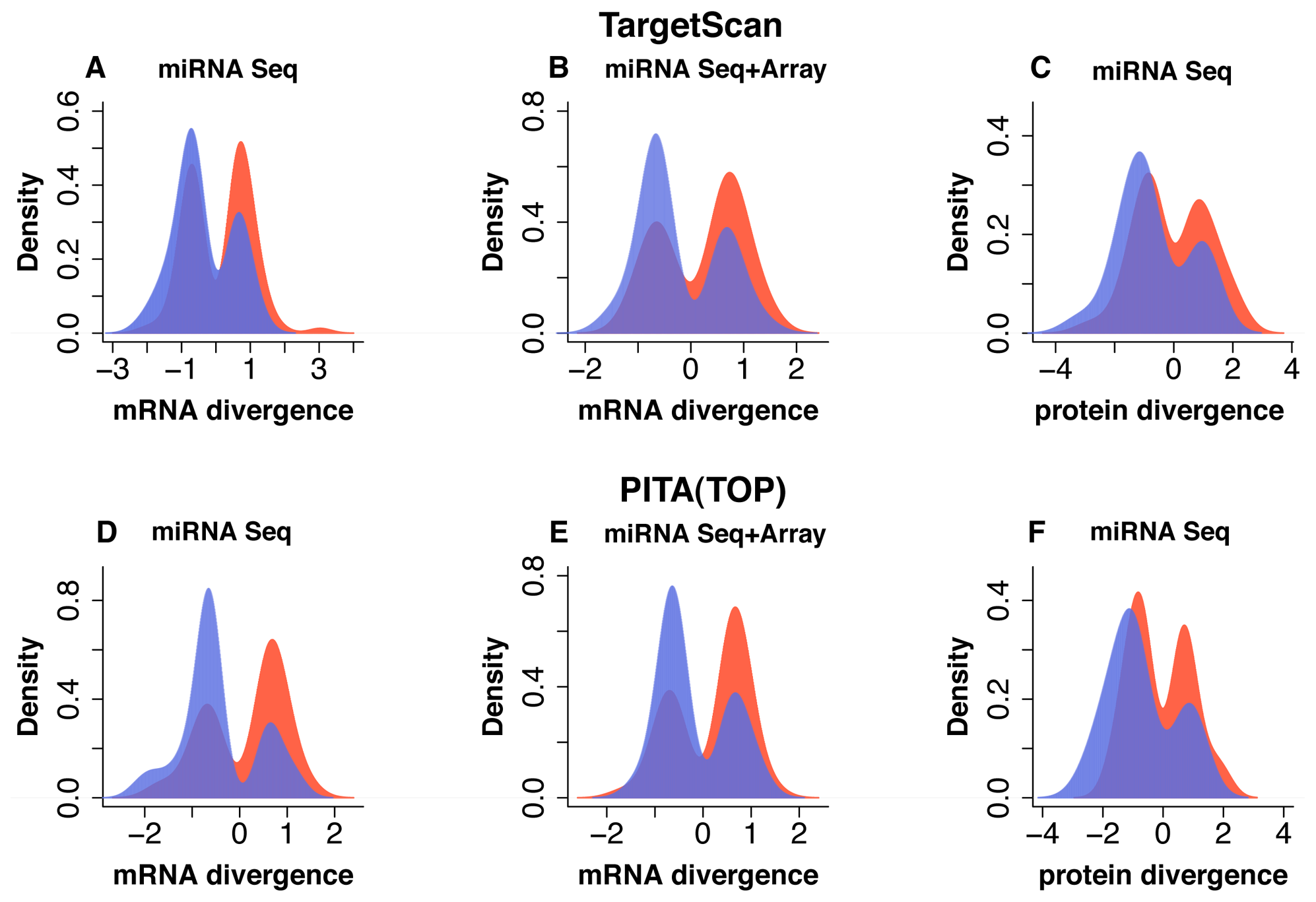 Effect of miRNA expression differences between humans and chimpanzees on mRNA and protein expression in prefrontal cortex.