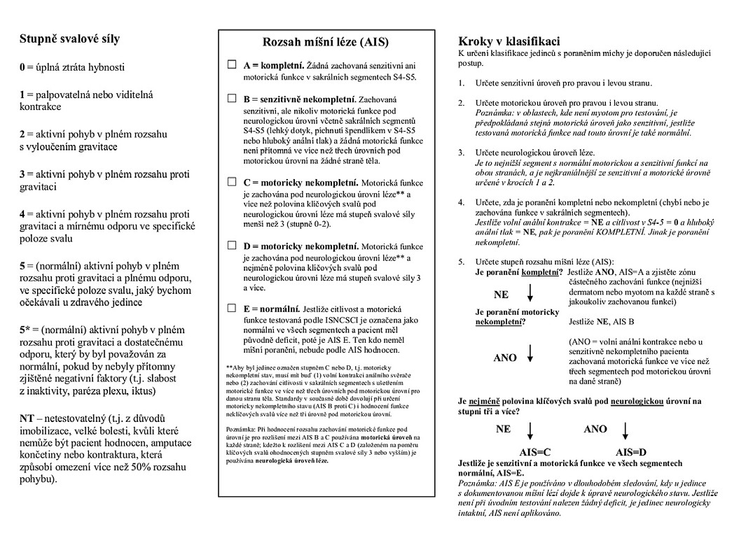 Obr. 1b) Mezinárodní standardy pro neurologickou klasifikaci míšního poranění 2011 – zadní strana.