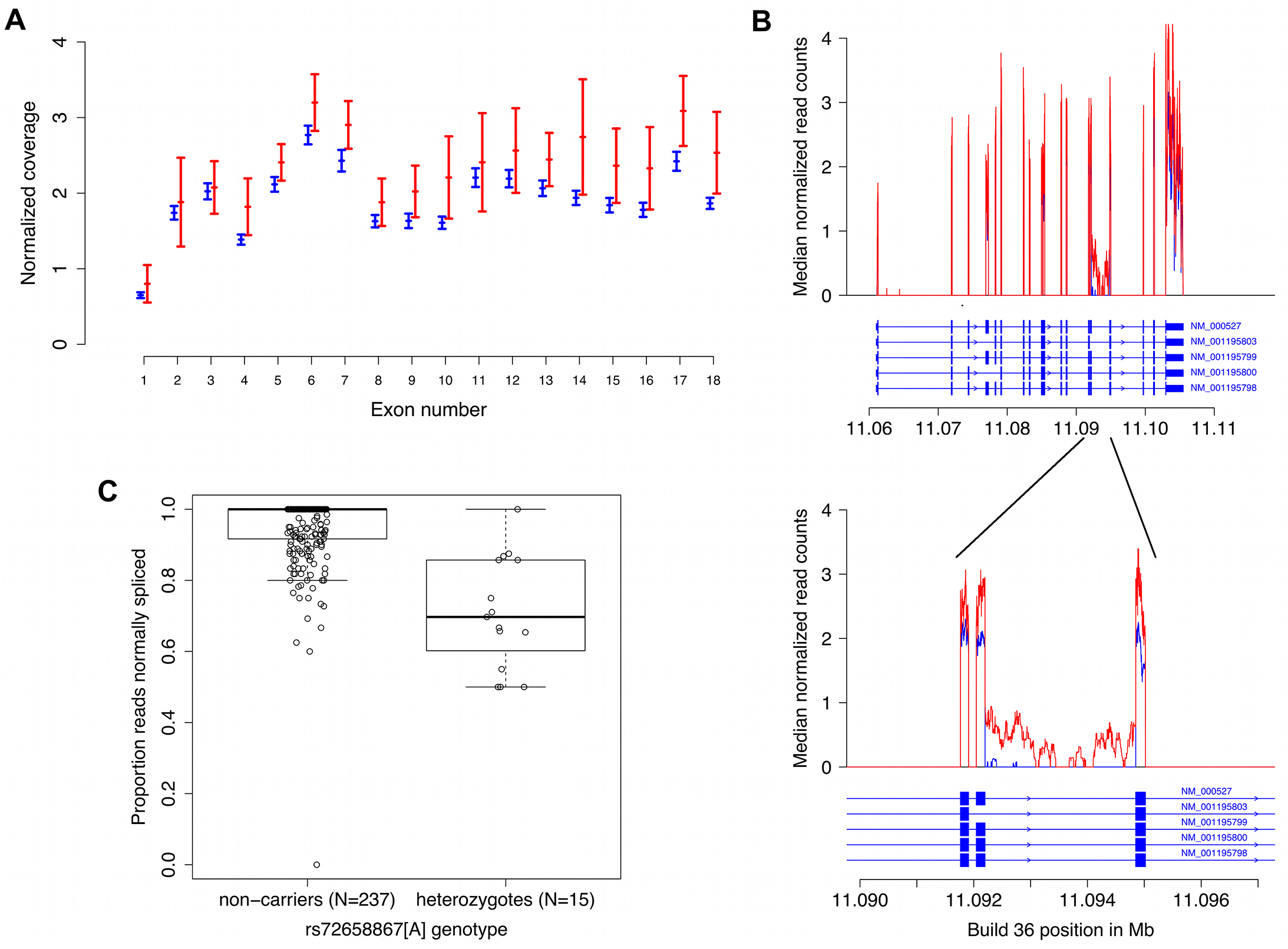 RNA sequencing data from blood demonstrates increased expression and abnormal splicing characterized by intron 14 retention in carriers of the splice region variant rs72658867-A.