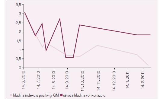 Hladiny indexu pozitivity galaktomananů a sérových hladin vorikonazolu.