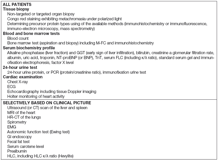 Overview of examinations necessary for diagnosis and staging of AL amyloidosis [35]