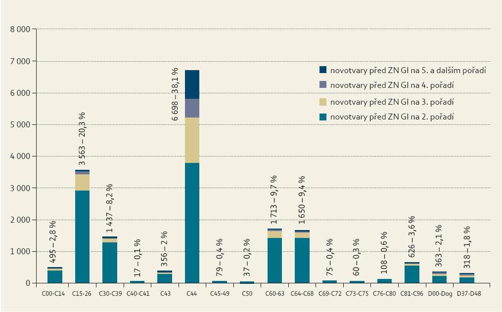 Zastoupení 17 592 novotvarů předcházejících u mužů následným nádorům GIT. Graph 5. Representation of 17,592 neoplasms preceding subsequent GI cancers in men.