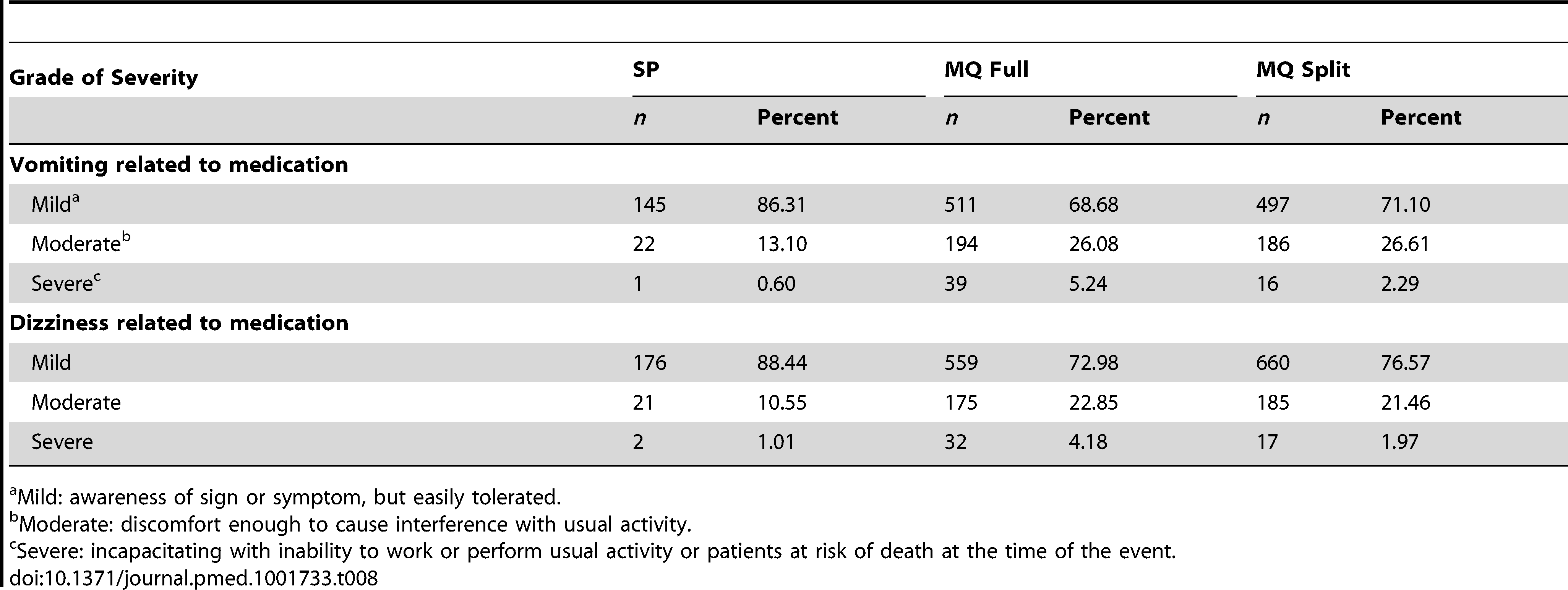 Severity of reported vomiting and dizziness by treatment group.