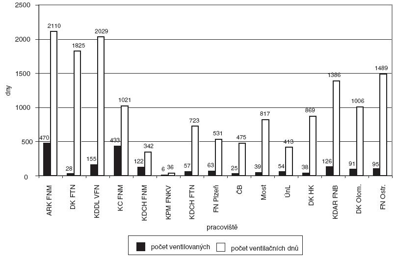 Počet ventilovaných pacientů a počet ventilačních dnů