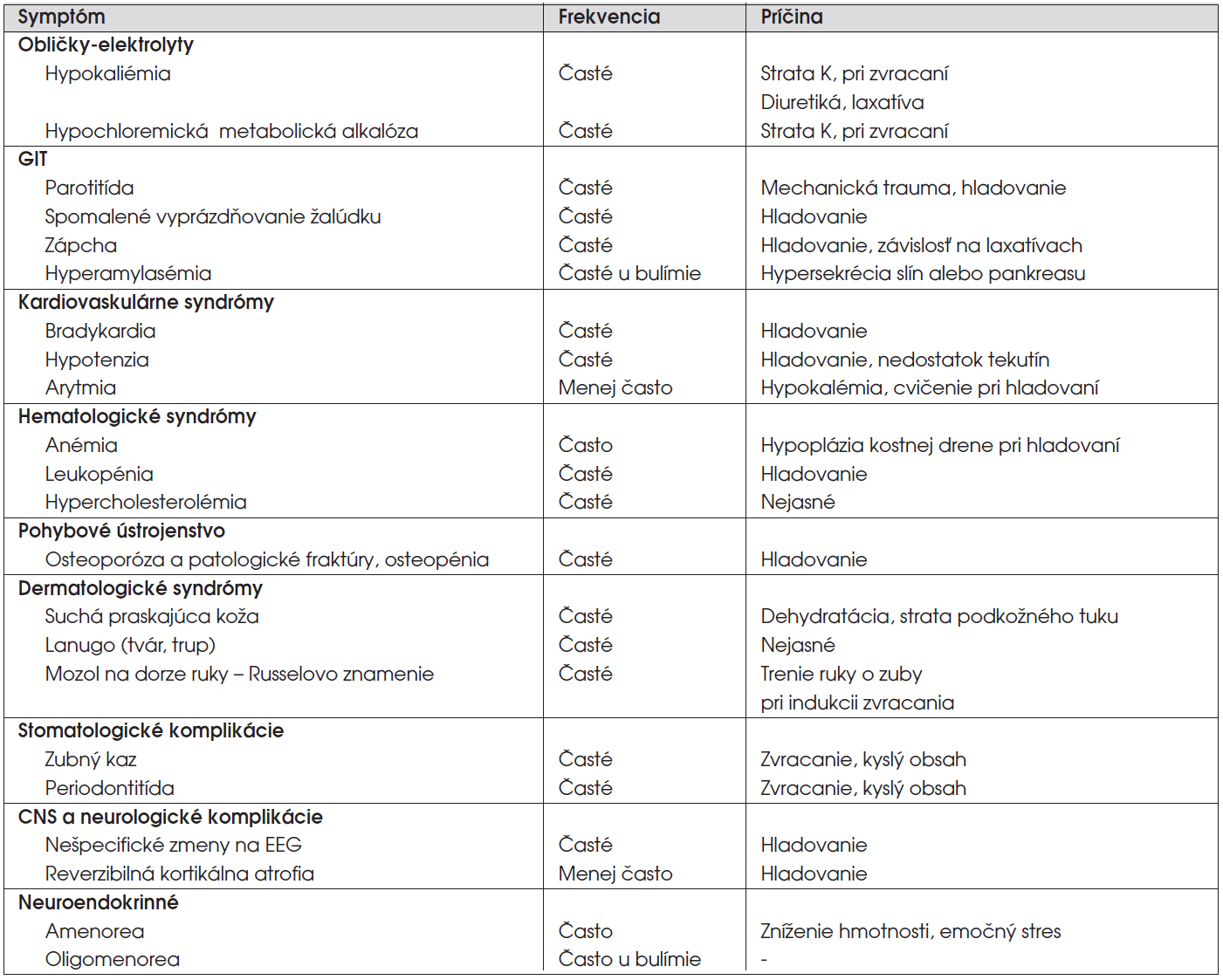 Somatické komplikácie mentálnej anorexie, mentálnej bulímíe (podľa: Kaplan, Sadock, 2000, upravené).