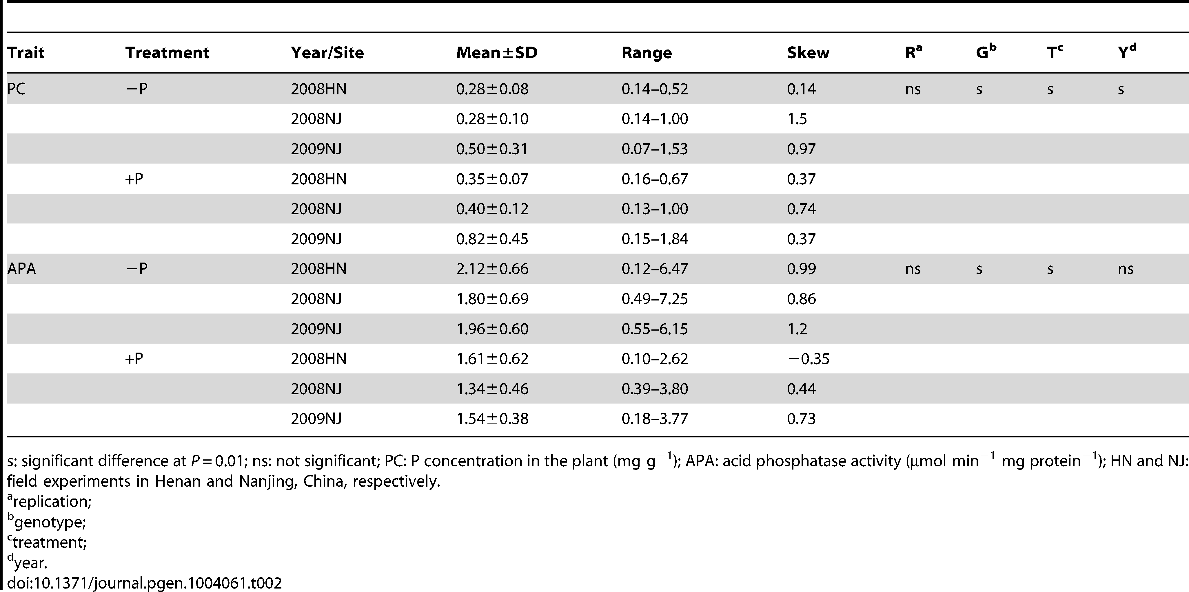 Descriptive statistical results for traits related to phosphorus (P) efficiency in 192 soybean accessions in experiments conducted in 2008 and 2009.