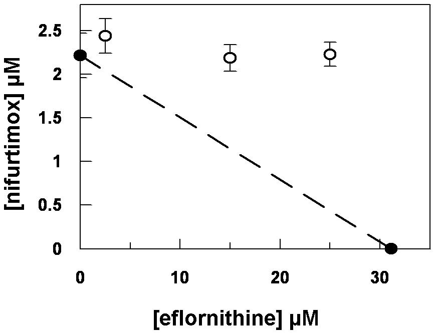 Isobologram analysis of nifurtimox and eflornithine combination.