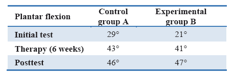 The comparison of the effectiveness of the methodology of the biomechanical motion.