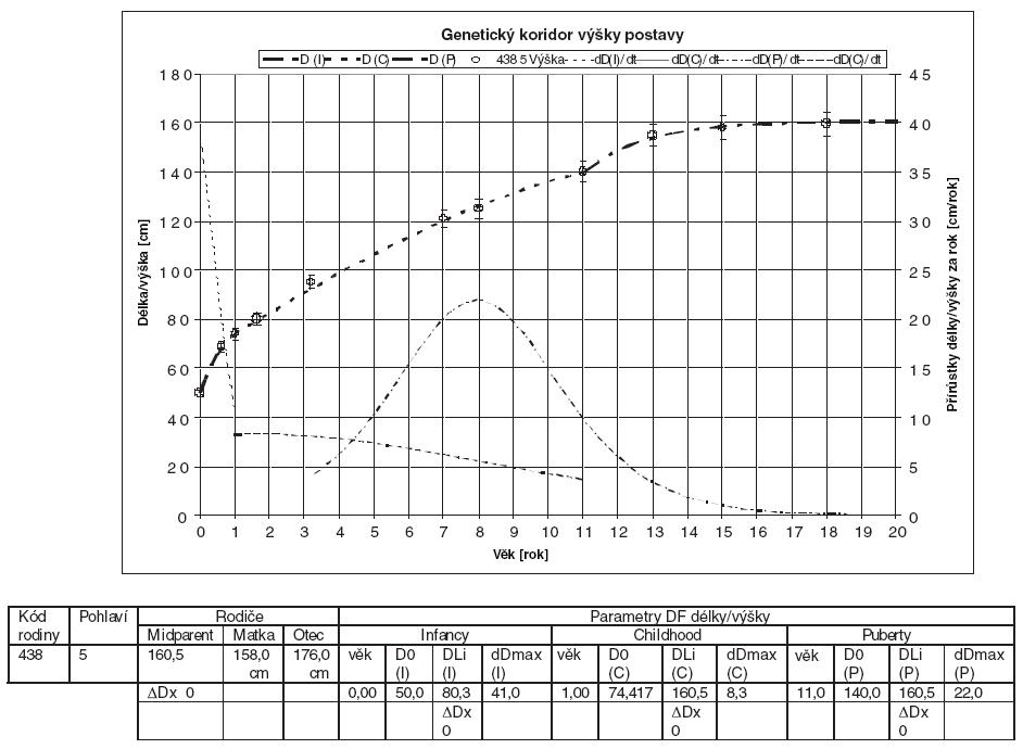 Přírůstky délky/výšky v jednotlivých letech u sledovaného probanda a jeho rodiny (kód 438). Genetický koridor výšky postavy.