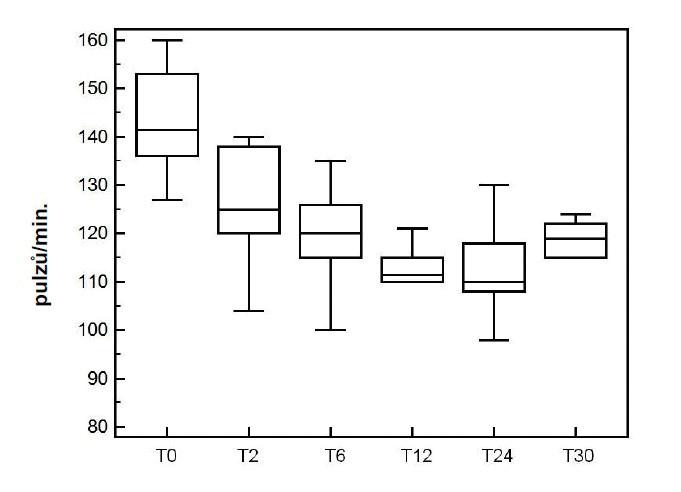 Srdeční frekvence během jednotlivých měření, při aplikaci esmololu T0 – před začátkem infuze, T2 – 2 hod. po zahájení infuze, T6 – 6 hod. od zahájení infuze, T12 – 12 hod. od zahájení infuze, T24 – čas ukončení infuze, T30 – 6 hod po ukončení infuze esmololu (podle [47])