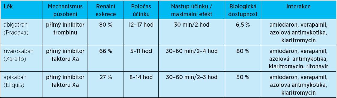 Srovnání účinku nejvýznamnějších nových perorálních antikoagulancií