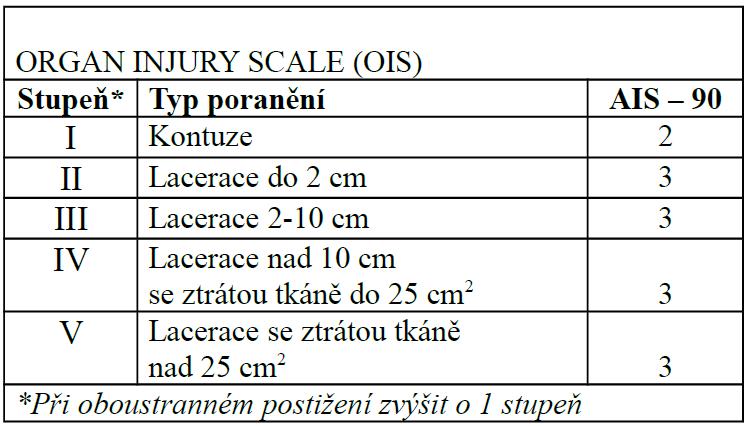 Klasifikace poranění bránice [10]: