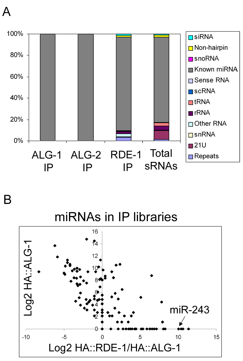 Overview of the small RNAs found in HA::ALG-1, HA::ALG-2, and HA::RDE-1 immunoprecipitate libraries.