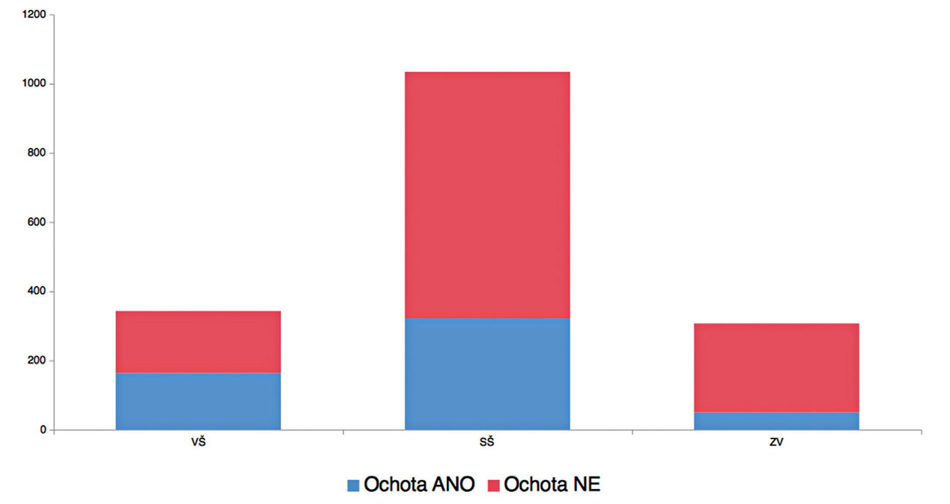 Počty pacientů ochotných podstoupit předanestetické vyšetření přes internet podle stupně dosaženého vzdělání