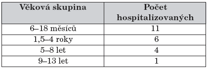 Počet hospitalizovaných dětí pro dehydrataci při varicele (věkové rozvrstvení).
