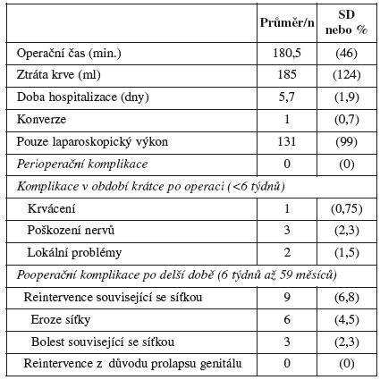Perioperační charakteristiky a komplikace v prospektivní sérii 132 LSC (Claerhout et al, 2009)