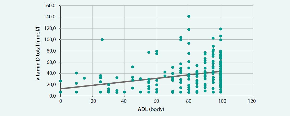 Vztah sérové hladiny vitaminu D a výsledku ADL (r = 0,292, n = 244, p < 0,01)