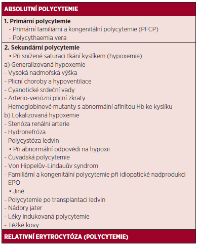 Etiologie a klasifikace polycytemií. Upraveno podle (2).