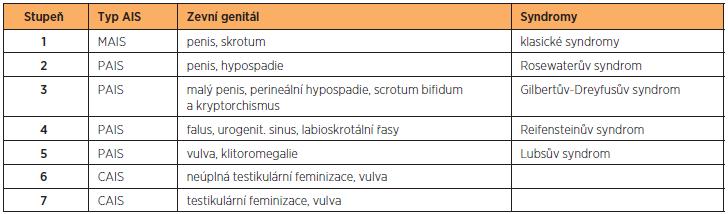 Klinická klasifikace AIS [8] (upravena podle Lisé [4])