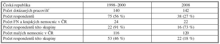Počet dotázaných a počet respondentů – údaje za léta 1998–2000 a za rok 2008