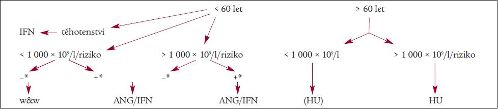 Schéma 1. Doporučené indikace tromboreduktivní léčby (viz text).