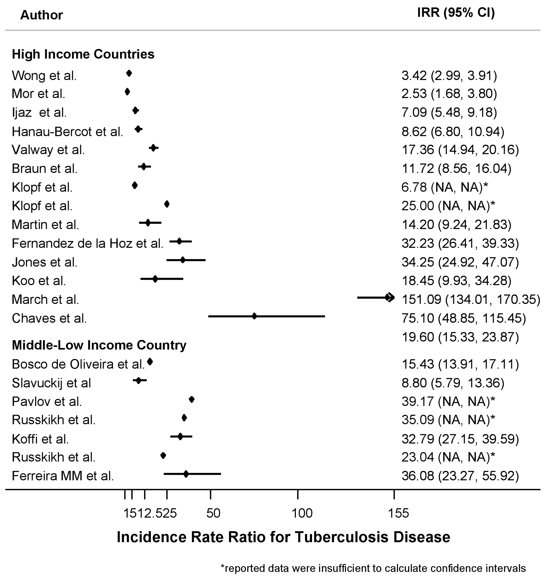 Forest plot showing the study-specific estimates of the IRR for tuberculosis in prisons as compared to the corresponding general populations, by income area according to the World Bank classification.