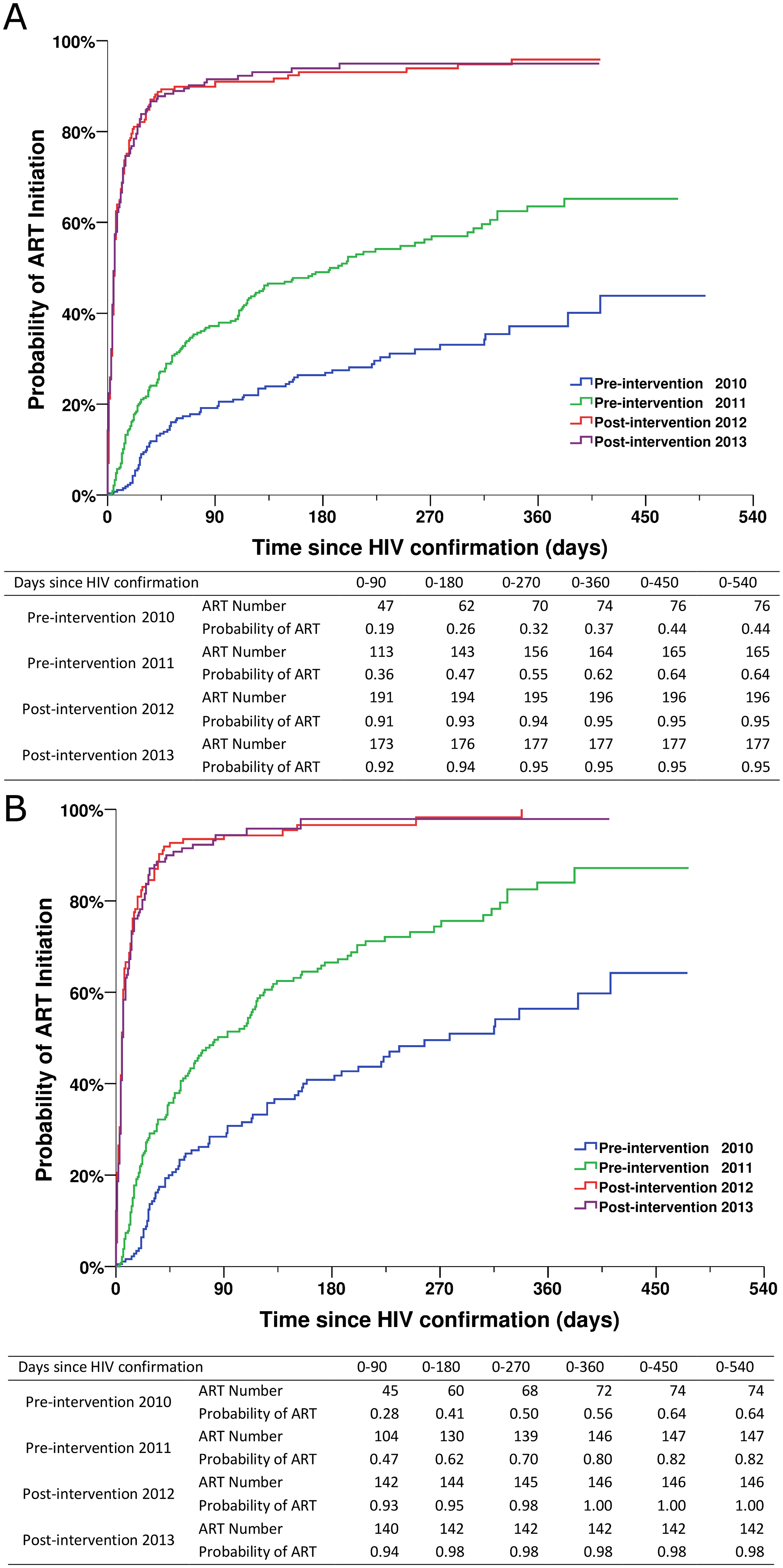 Kaplan-Meier curves for ART initiation for newly diagnosed HIV cases in the pre-intervention 2010, pre-intervention 2011, post-intervention 2012, and post-intervention 2013 phases in Guangxi, China.